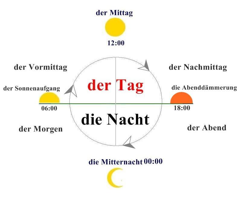 német alapok